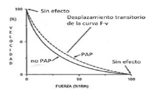 Efecto de la PAP sobre la curva de fuerza-velocidad