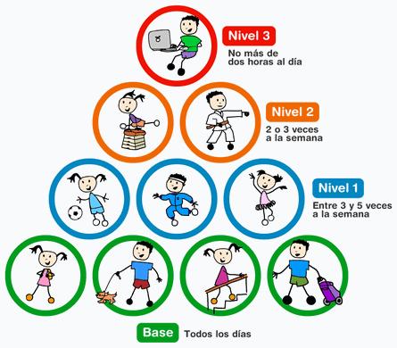 Pirámide de la Actividad Física en niños